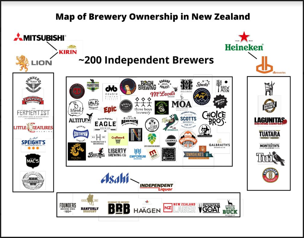 NZ Brewery Ownership